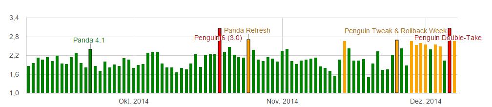 Übersicht über Panda- und Penguin-Updates der letzten Monate