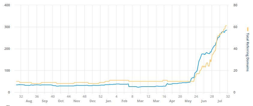 Analyse Backlinks SEO Portal