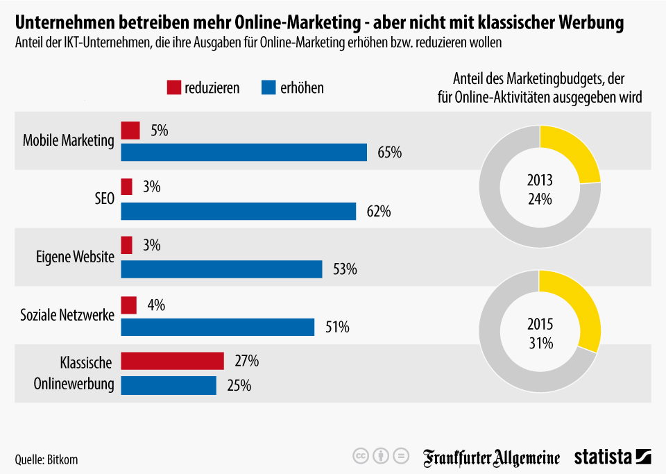 Ausgaben für Online Marketing