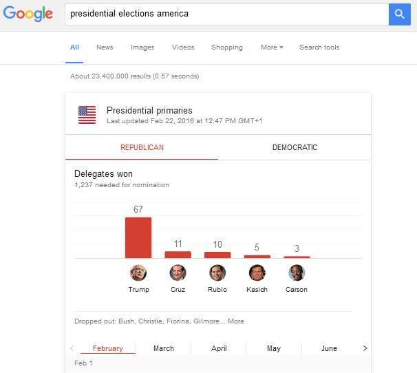 US Wahl bei Google