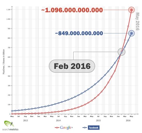Google+ überholt Facebook