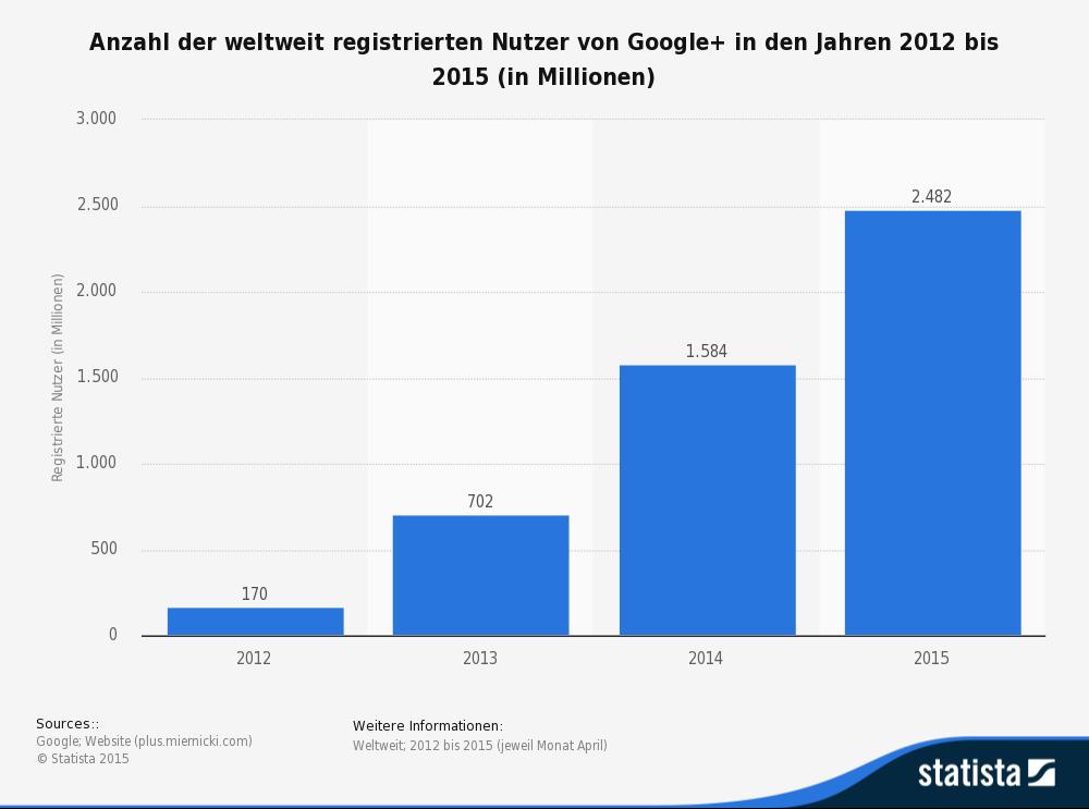 statistic_id215589_registrierte-nutzer-von-google--bis-2015