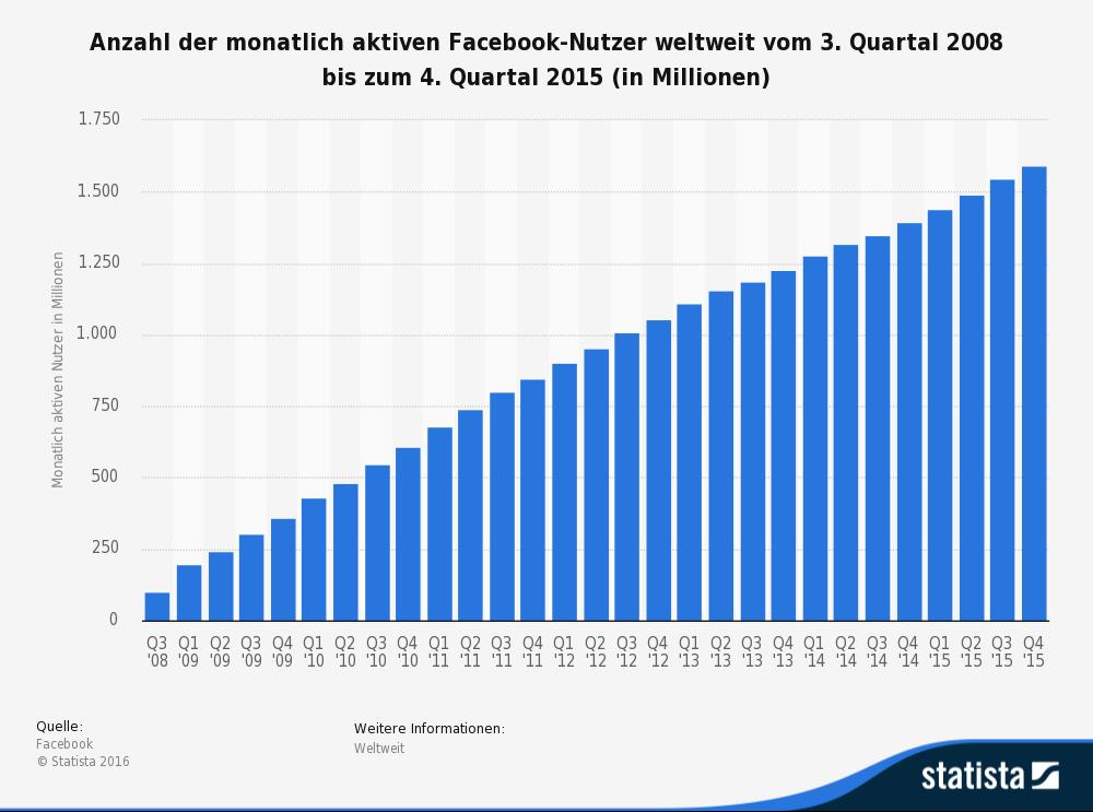 statistic_id37545_monatlich-aktive-nutzer-von-facebook-weltweit-bis-zum-4-quartal-2015
