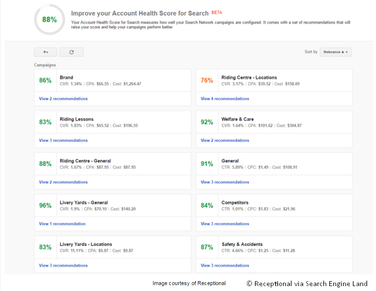 AdWords Health Score