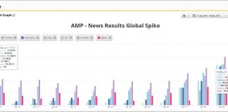 amp news box