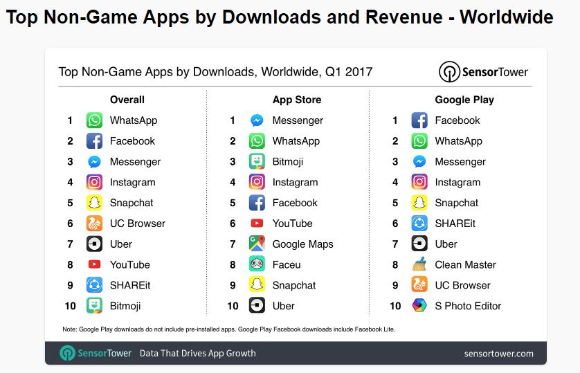 Apps Zahlen