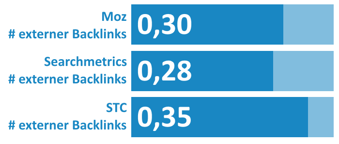 Bild Zusammenhang Anzahl Backlinks Rankings