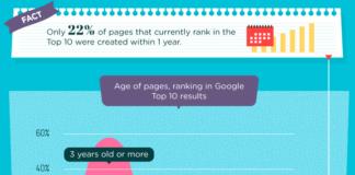 Infografik Ahrefs Ranking