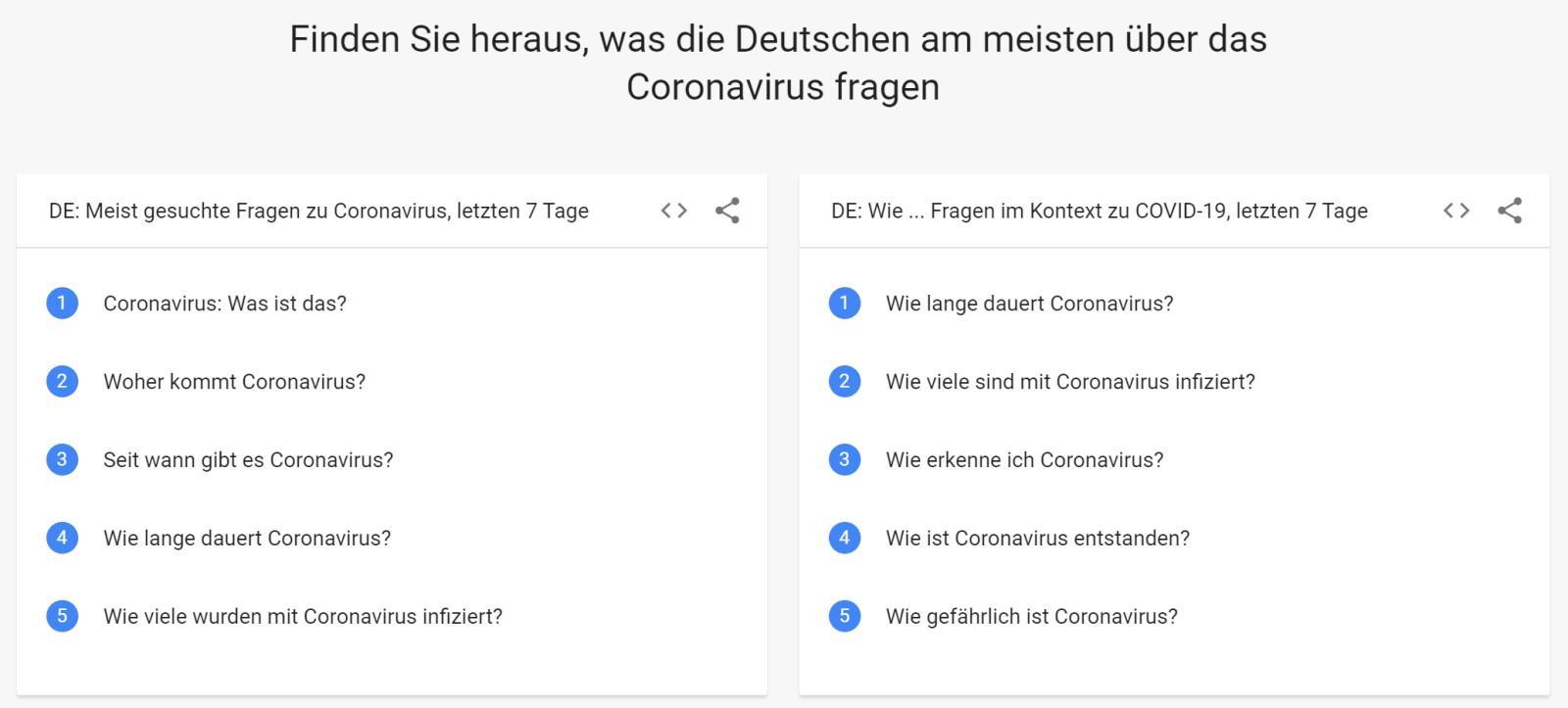Coronavirus Google-Suchen